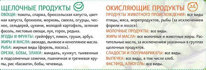 kislotnye-i-shchelochnye-produkty-tablica