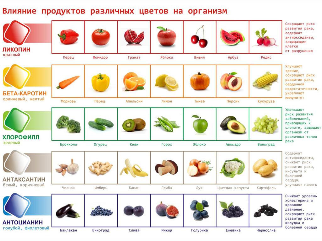 dieta-po-cvetu-produktov
