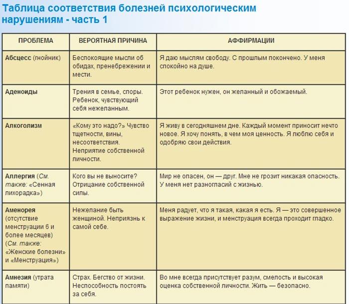 psihosomaticheskie-zabolevaniya-prichiny-i-lechenie-tablica