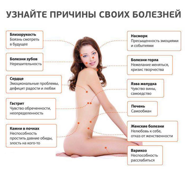 Остеохондроз грудного отдела психосоматика