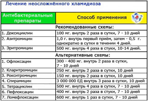skhema-lecheniya-hlamidioza-u-zhenshchin-preparaty