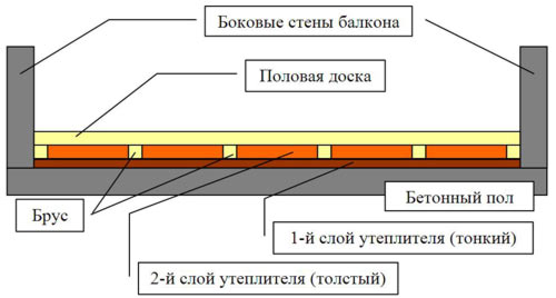 uteplenie-betonnogo-pola-penopleksom