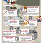 Военная ипотека (условия предоставления)