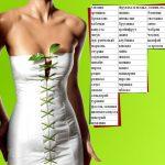 Продукты с отрицательной калорийностью (список и таблица)