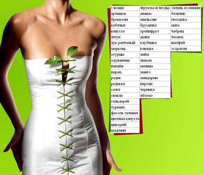 produkty-s-otricatelnoj-kalorijnostyu-spisok-i-tablica