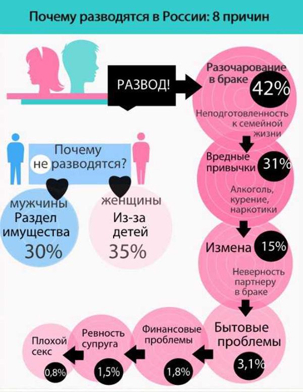 pochemu-lyudi-razvodyatsya-prichiny