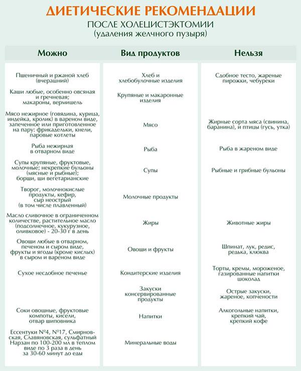 dieta-posle-udaleniya-zhelchnogo-puzyrya-recepty-blyud-menyu-na-nedelyu