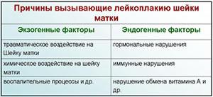 lejkoplakiya-shejki-matki-prichiny-vozniknoveniya