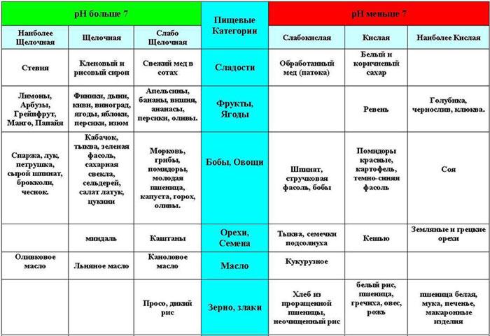 shchelochnaya-dieta-produkty-tablica