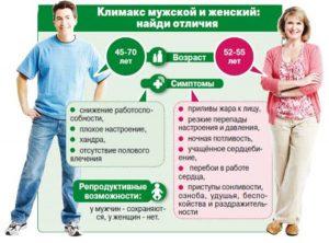 Мужской климакс симптомы возраст