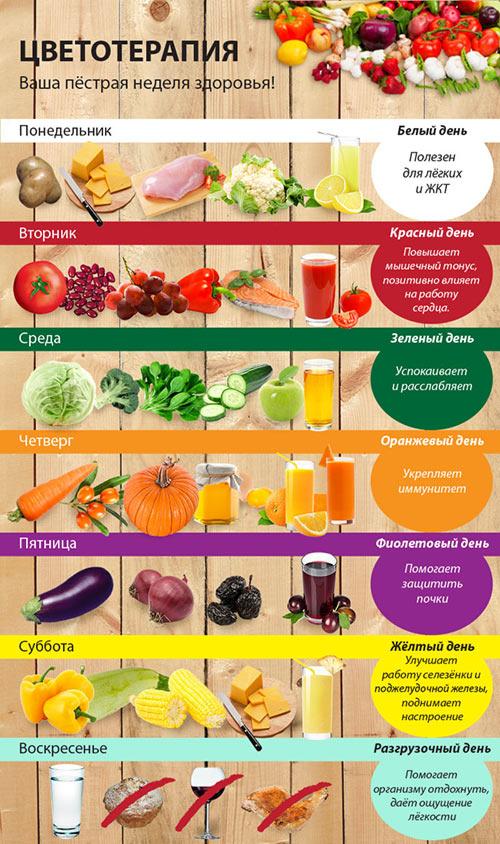 cvetnaya-dieta-menyu-na-nedelyu