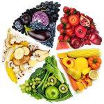 Диета по цветам продуктов