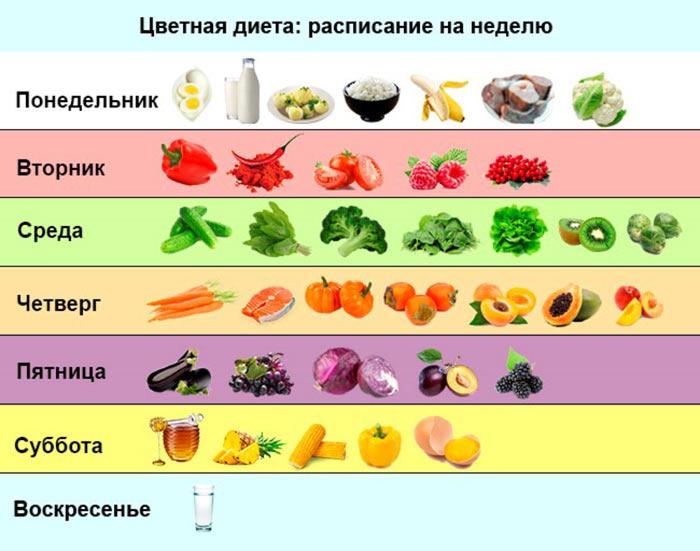 dieta-po-cvetu-produktov-na-nedelyu
